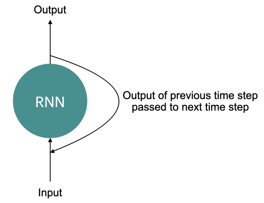 Recurrent Network cell