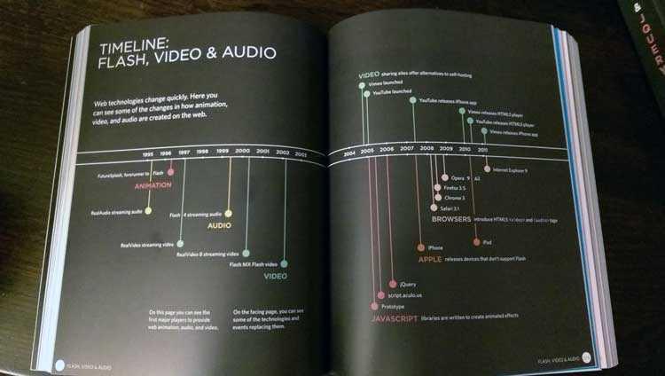 Flash Video Audio Timeline