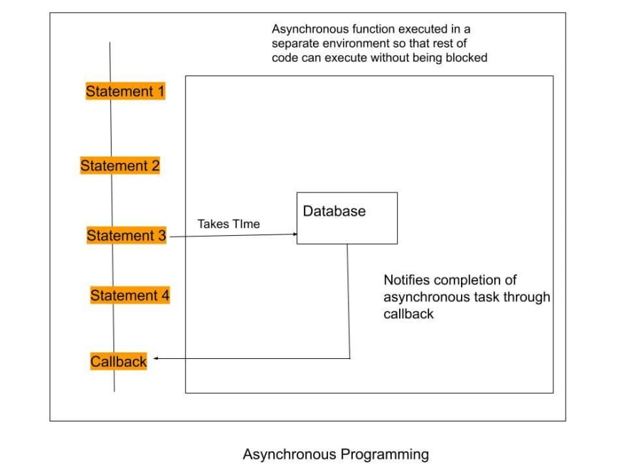 Asynchronous Programming