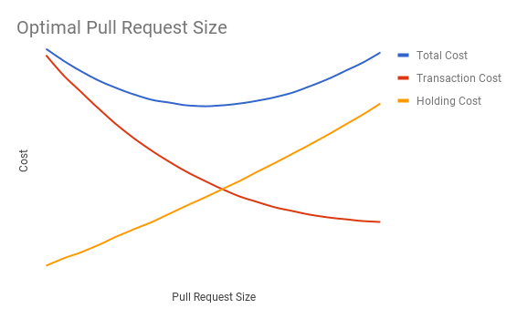 optimal pull request size