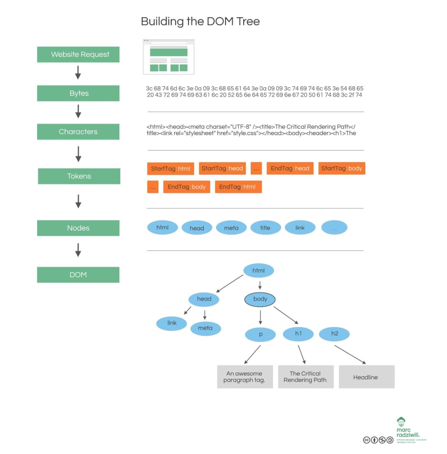 Building the Document Object Model (DOM)