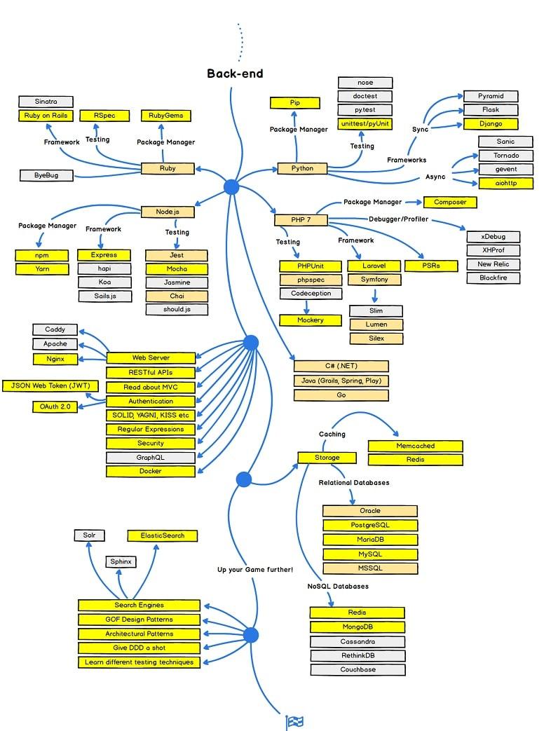 Backend roadmap