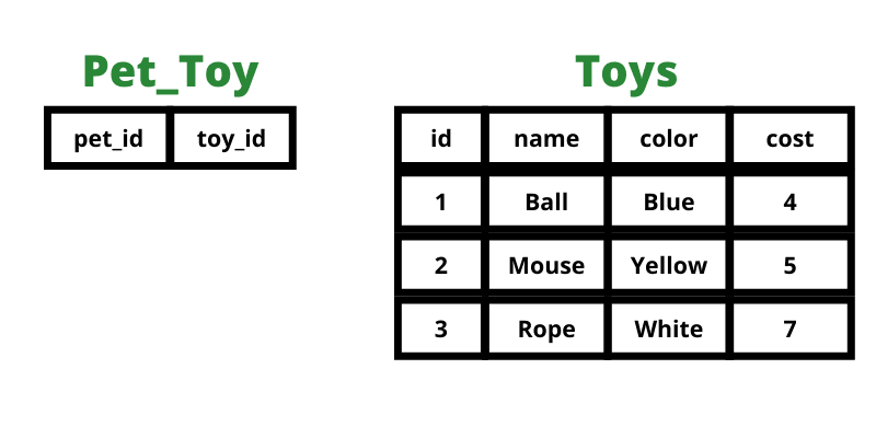 Tables for toys and for pet and toys.