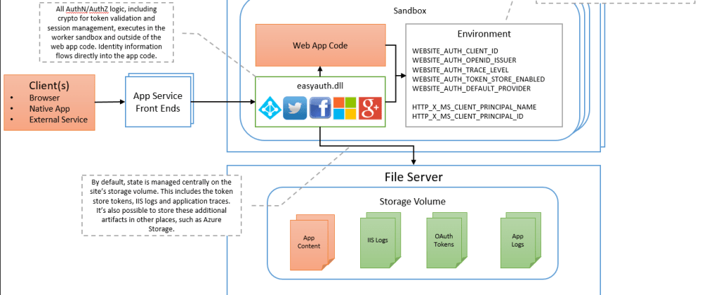 Cover image for Using EasyAuth (AppService Authentication) with ASP.NET Core