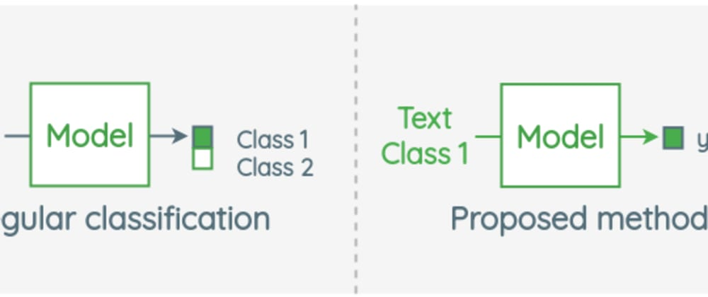 Cover image for Zero Shot Learning for Text Classification