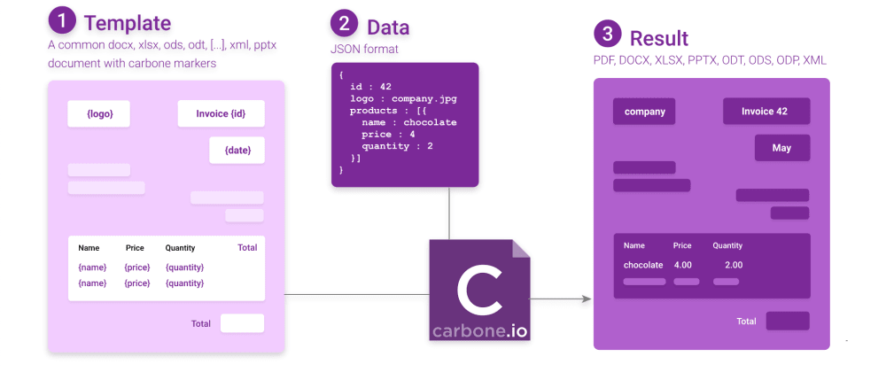 Cover image for Creating dynamic reports with CarboneJS V2