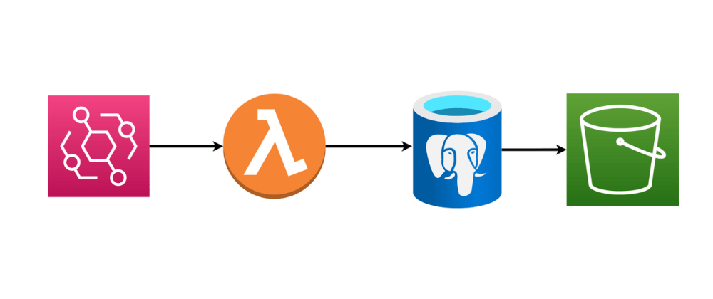 Cover image for Using Docker on Lambda for Postgres to S3 Backups