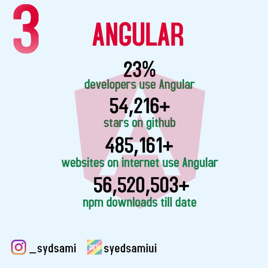 Angular stats