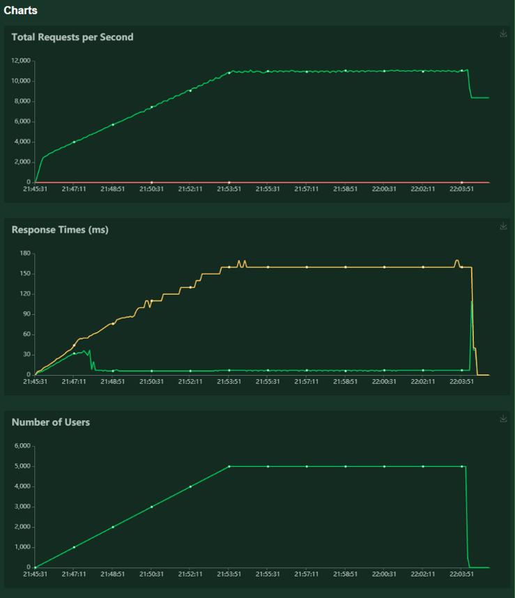 case2 charts