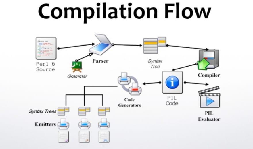 Pugs compilation flow