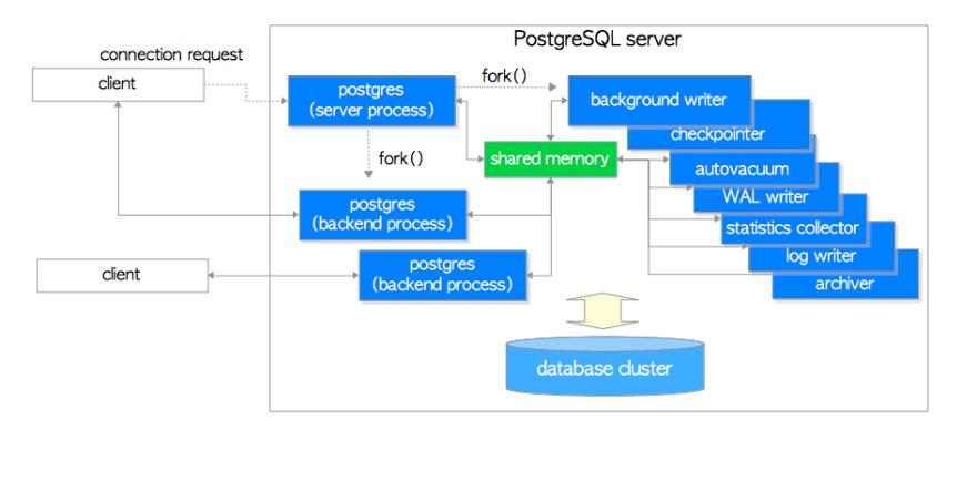 PostgreSQL Architecture Diagram