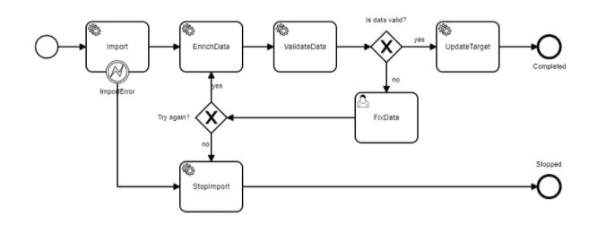 workflow import process