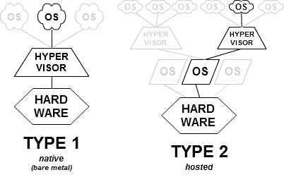 Hypervisor Types