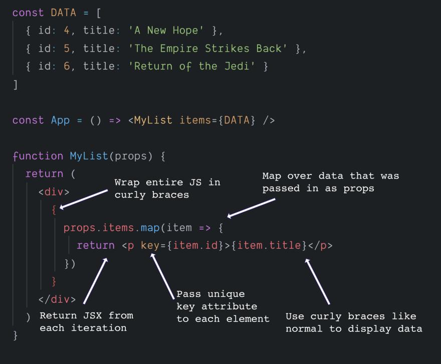 Lists in JSX