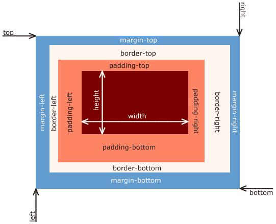CSS Box Model Diagram