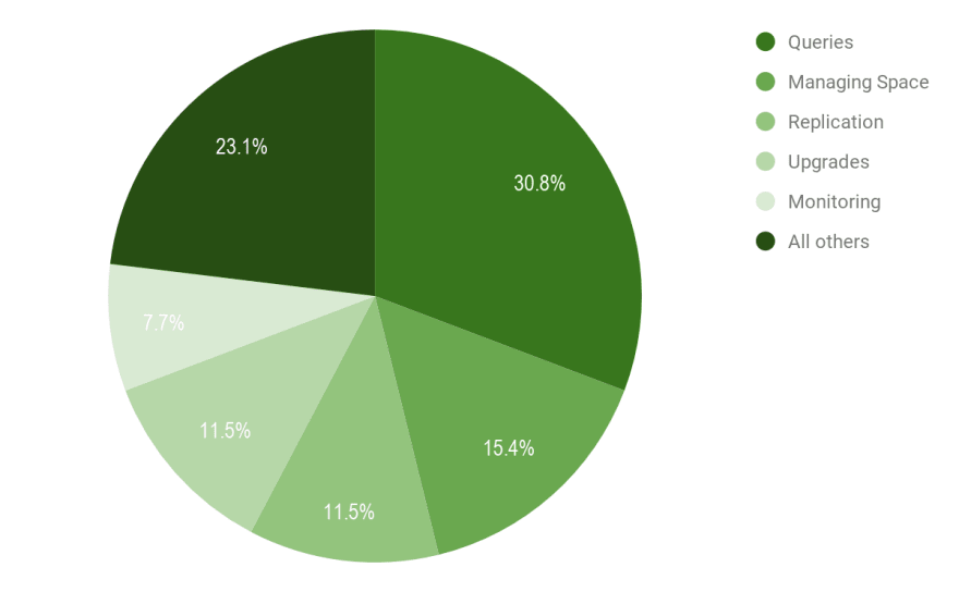Most Time-Consuming PostgreSQL Management Tasks - ScaleGrid Blog