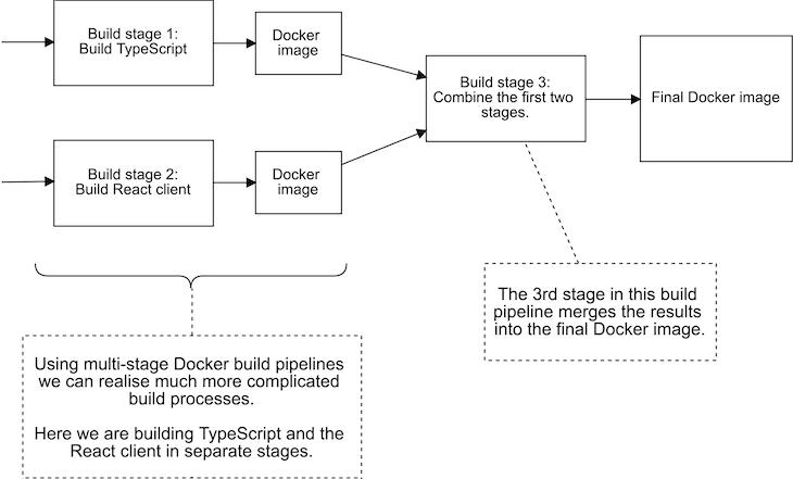 Creating More Complex Build Processes