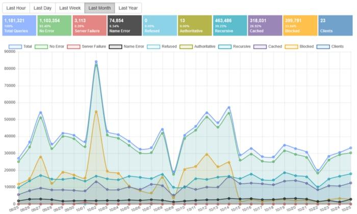 Statistics from my Technitium DNS server