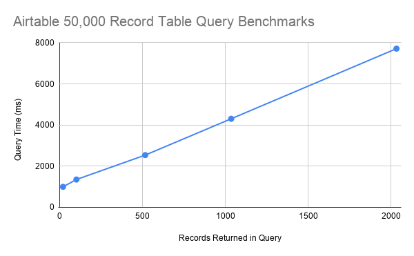 50,000 record table query test results