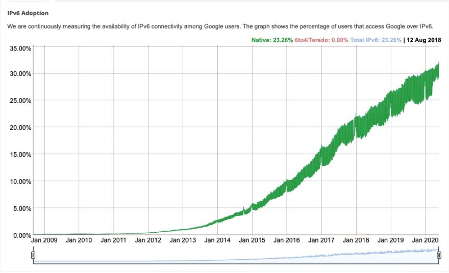 IPv6 adoption rate