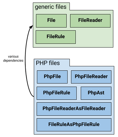 Acyclic package dependencies achieved by introducing adapters