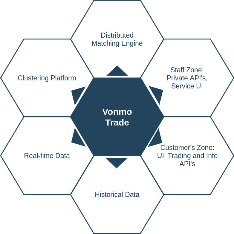 Vonmo Trade