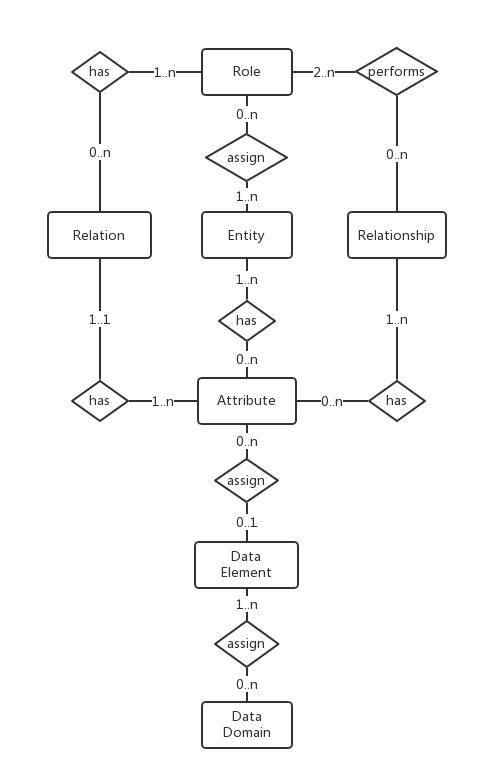 Meta Data Model