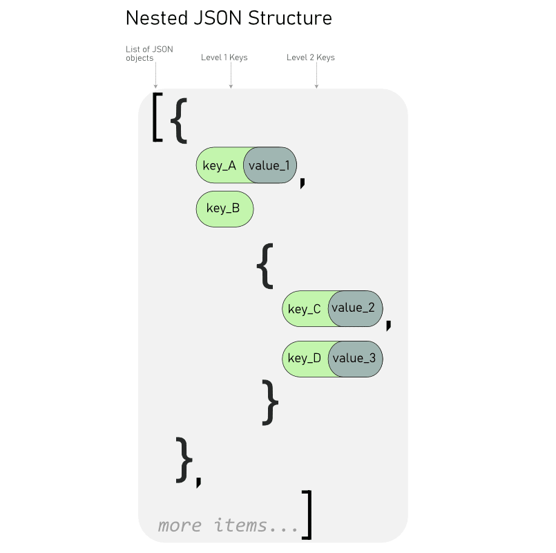 Nested JSON object structure