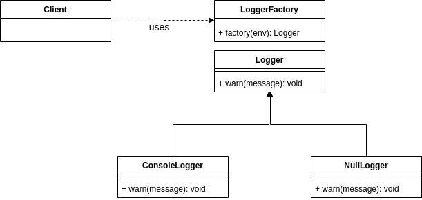 Diagrama de classe de exemplo