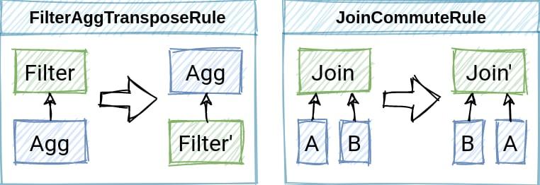 Rule-based Optimization
