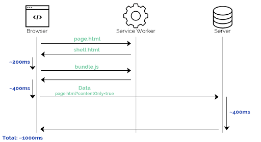 Service Worker example1