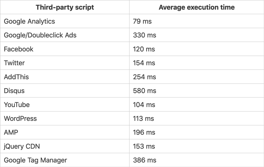 The average execution time of some popular third-party scripts