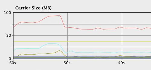 memory spike