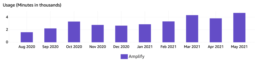 Credit Genie Amplify scaling over 10 months