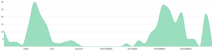 Git graph 1