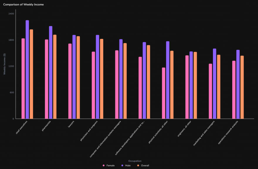 arctype multivariable bar graph comparing men and women's weekly income