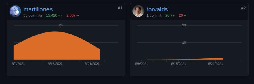 Contributors Graph