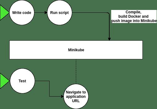 Build pipeline inclusive of Minikube