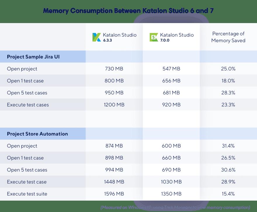 Memory Consumption Between Katalon Studio 6 and 7