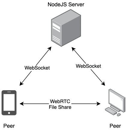 Diagram of Architecture. NodeJS Server connected to a phone and computer over websockets. Phone and computer are connected with WebRTC