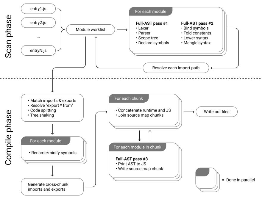 esbuild architecture diagram
