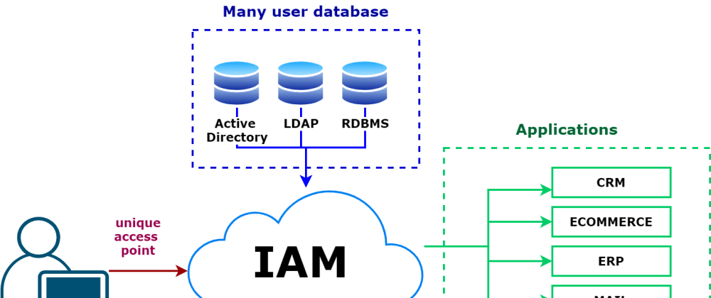 Cover image for The user authentication deserve more attention