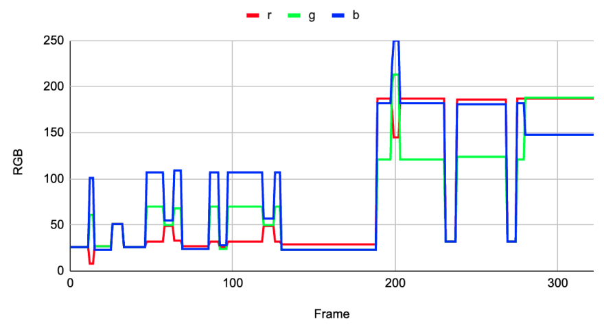 Graph after