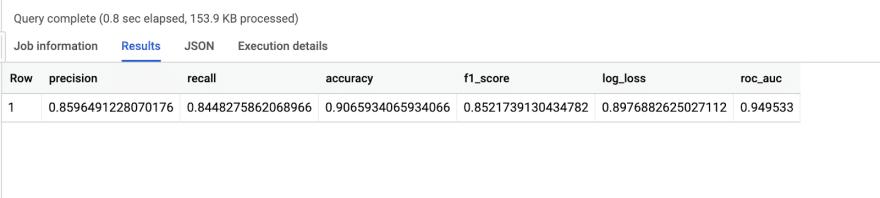 Performance metrics of the churn prediction model