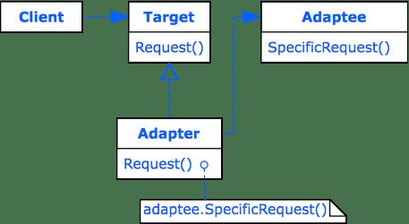 Design Pattern Adapter