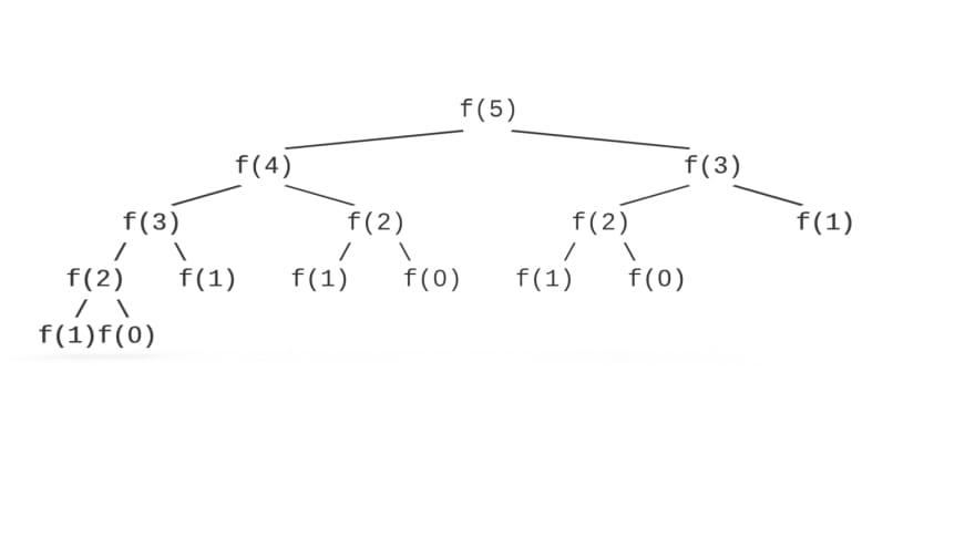 Recursive Fibonacci