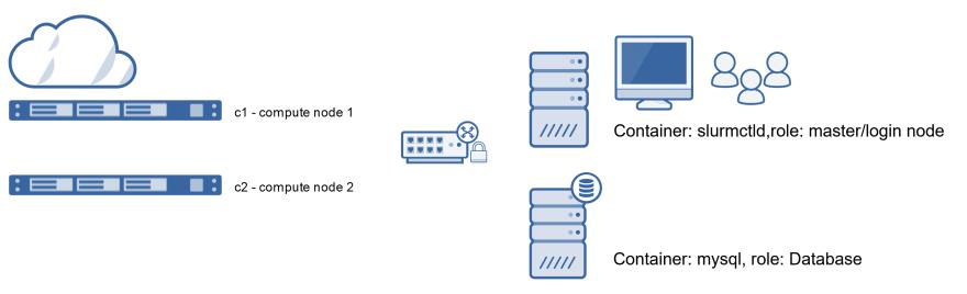 Virtual HPC cluster