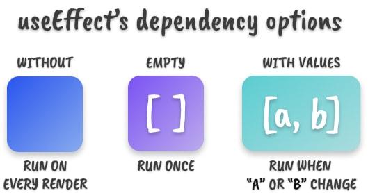 Três caixas coloridas que representam as três opções de arrays de dependência do hook useEffect: sem, vazio, com valores