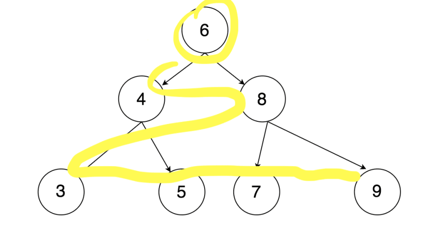 Traversing through a binary tree using breadth first search