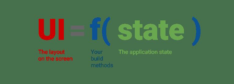 Programação declarativa